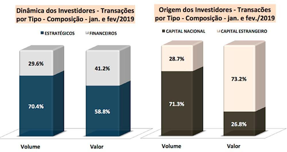 fusões e aquisições de empresas no mercado brasileiro